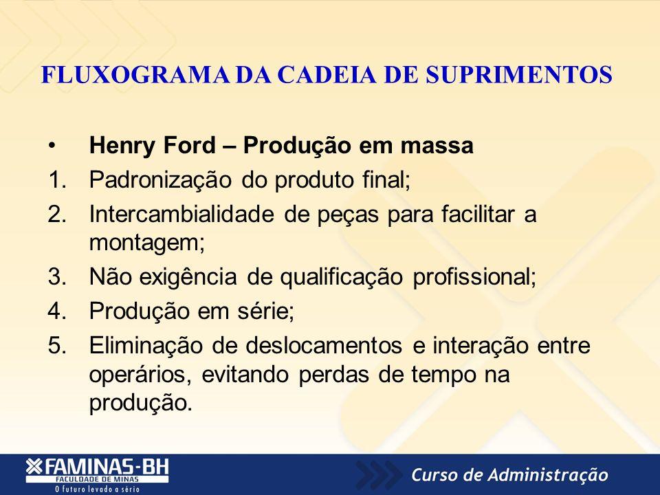 FLUXOGRAMA DA CADEIA DE SUPRIMENTOS Henry Ford – Produção em massa 1.Padronização do produto final; 2.Intercambialidade de peças para facilitar a mont