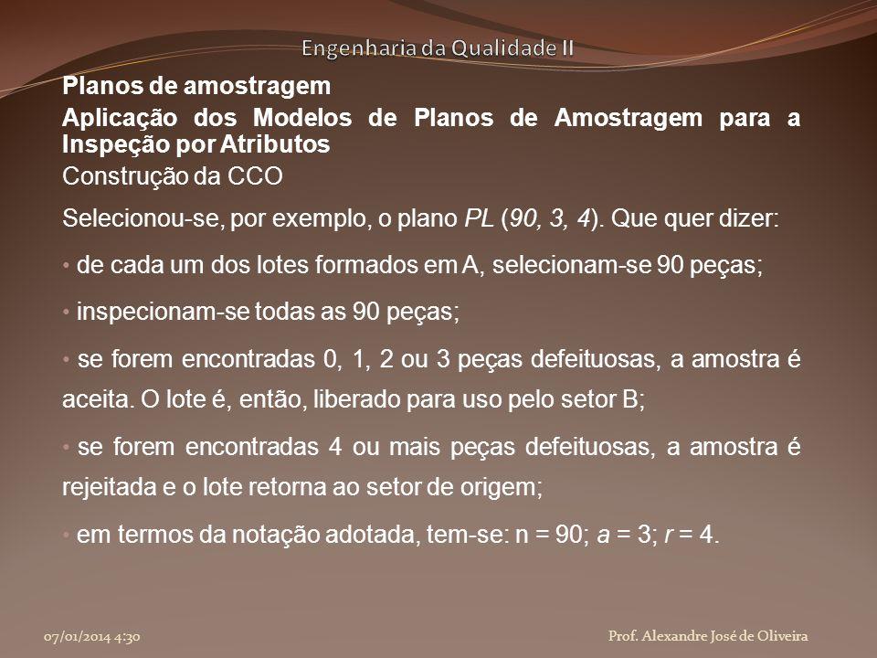 Planos de amostragem Aplicação dos Modelos de Planos de Amostragem para a Inspeção por Atributos Construção da CCO Selecionou-se, por exemplo, o plano
