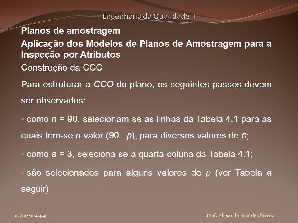 Planos de amostragem Aplicação dos Modelos de Planos de Amostragem para a Inspeção por Atributos Construção da CCO Para estruturar a CCO do plano, os