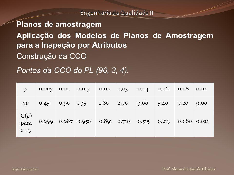 Planos de amostragem Aplicação dos Modelos de Planos de Amostragem para a Inspeção por Atributos Construção da CCO Pontos da CCO do PL (90, 3, 4). 07/
