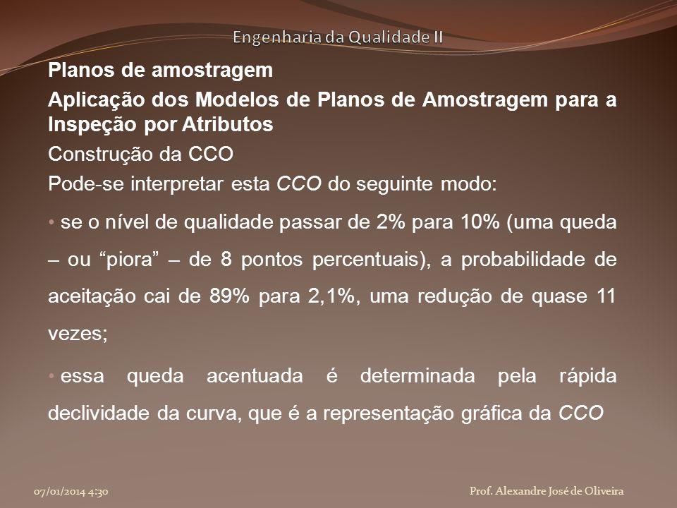 Planos de amostragem Aplicação dos Modelos de Planos de Amostragem para a Inspeção por Atributos Construção da CCO Pode-se interpretar esta CCO do seg