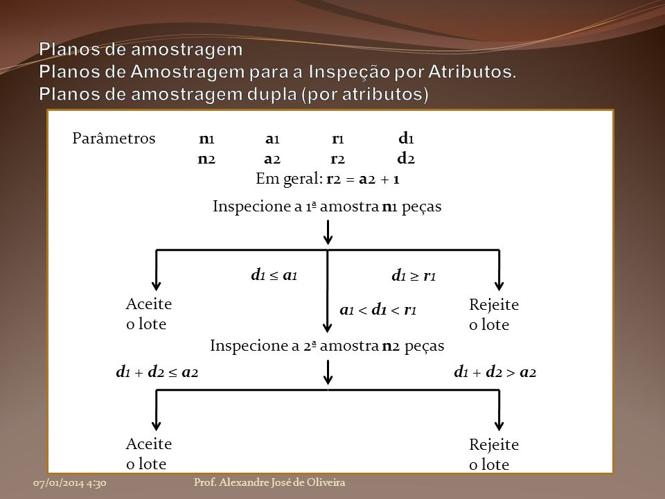 07/01/2014 4:32Prof. Alexandre José de Oliveira Em geral: r2 = a2 + 1 Inspecione a 1ª amostra n1 peças d1 a1 Aceite o lote d1 r1 Rejeite o lote Parâme