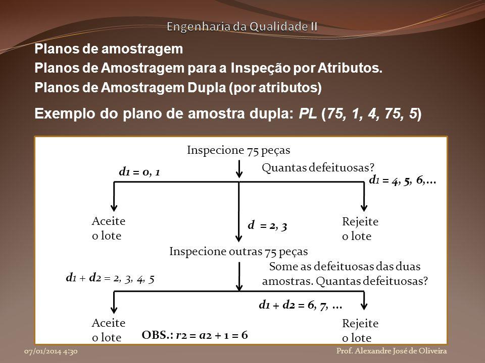 Planos de amostragem Planos de Amostragem para a Inspeção por Atributos. Planos de Amostragem Dupla (por atributos) Exemplo do plano de amostra dupla: