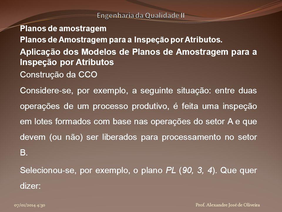 Planos de amostragem Aplicação dos Modelos de Planos de Amostragem para a Inspeção por Atributos Construção da CCO Selecionou-se, por exemplo, o plano PL (90, 3, 4).