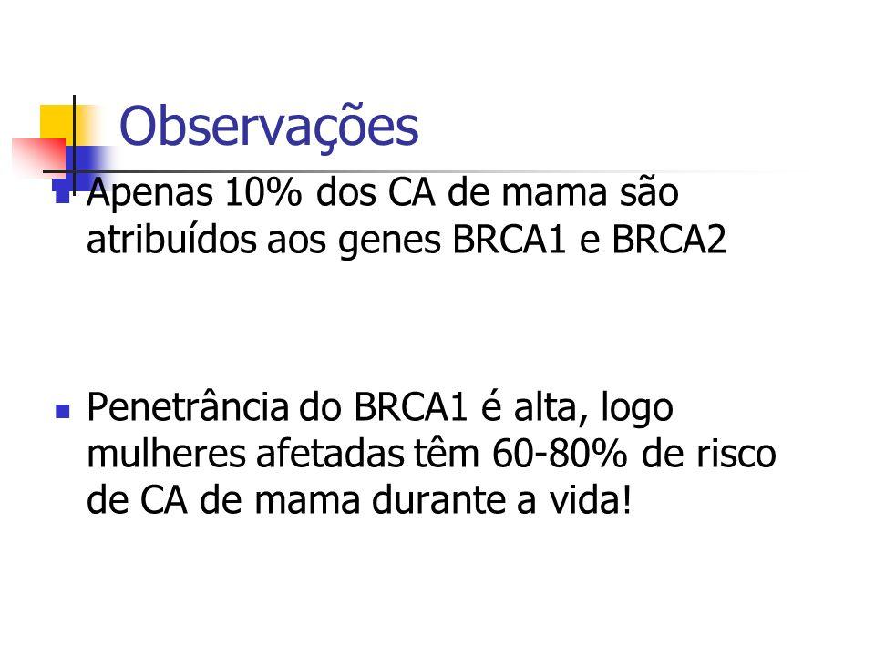 Observações Apenas 10% dos CA de mama são atribuídos aos genes BRCA1 e BRCA2 Penetrância do BRCA1 é alta, logo mulheres afetadas têm 60-80% de risco d
