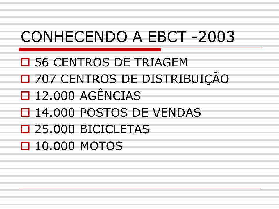 CONHECENDO A EBCT -2003 56 CENTROS DE TRIAGEM 707 CENTROS DE DISTRIBUIÇÃO 12.000 AGÊNCIAS 14.000 POSTOS DE VENDAS 25.000 BICICLETAS 10.000 MOTOS