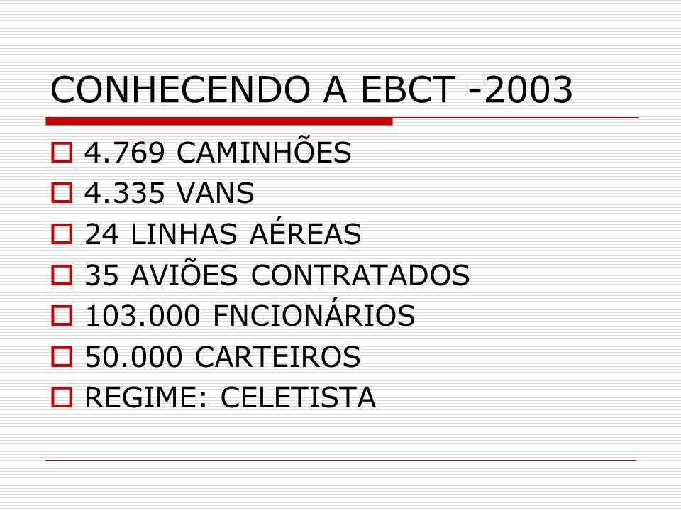 CONHECENDO A EBCT -2003 4.769 CAMINHÕES 4.335 VANS 24 LINHAS AÉREAS 35 AVIÕES CONTRATADOS 103.000 FNCIONÁRIOS 50.000 CARTEIROS REGIME: CELETISTA