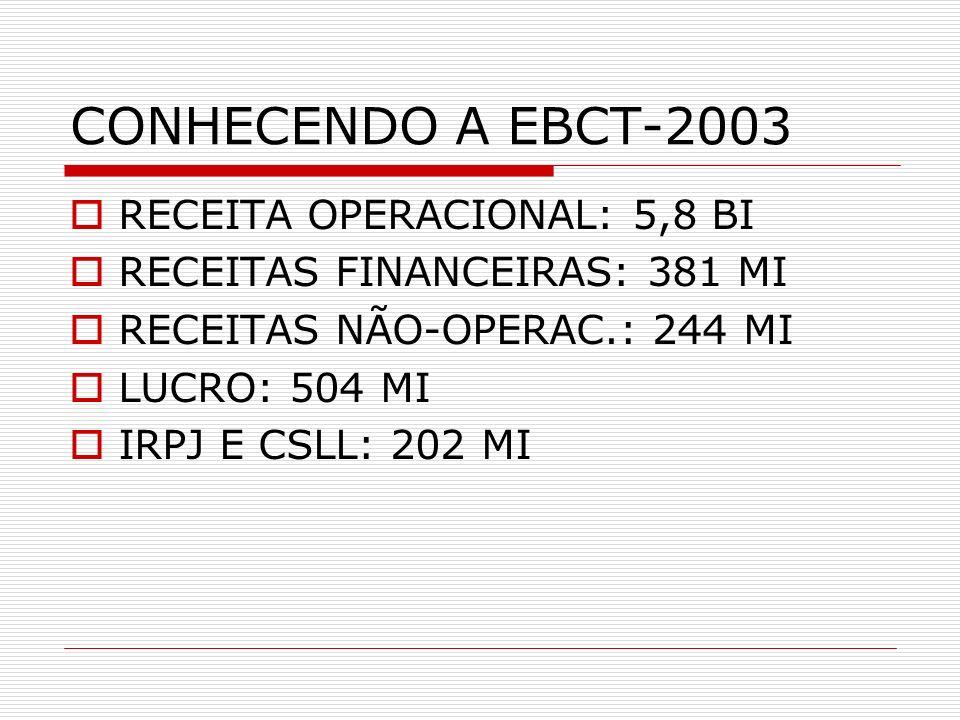 CONHECENDO A EBCT-2003 RECEITA OPERACIONAL: 5,8 BI RECEITAS FINANCEIRAS: 381 MI RECEITAS NÃO-OPERAC.: 244 MI LUCRO: 504 MI IRPJ E CSLL: 202 MI