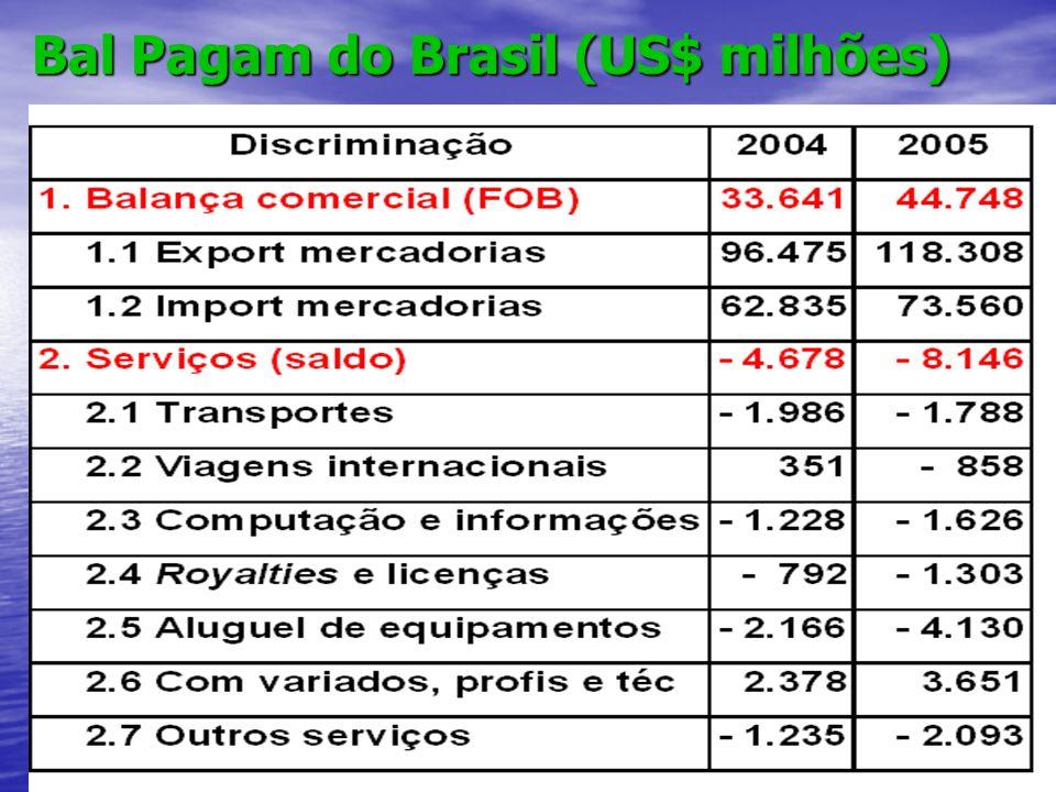 11 Bal Pagam do Brasil (US$ milhões)