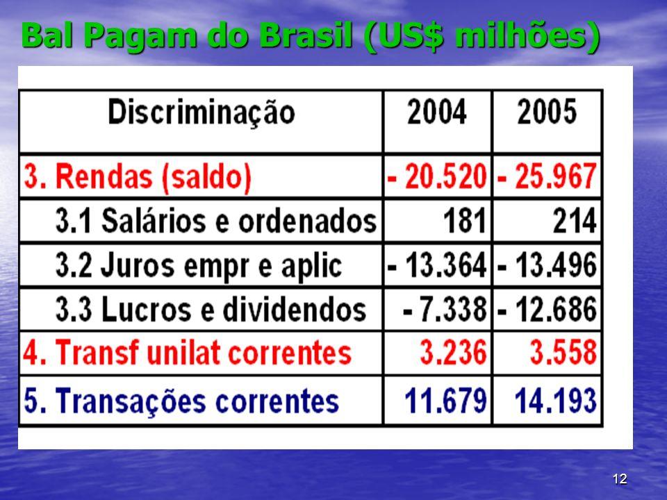 12 Bal Pagam do Brasil (US$ milhões)