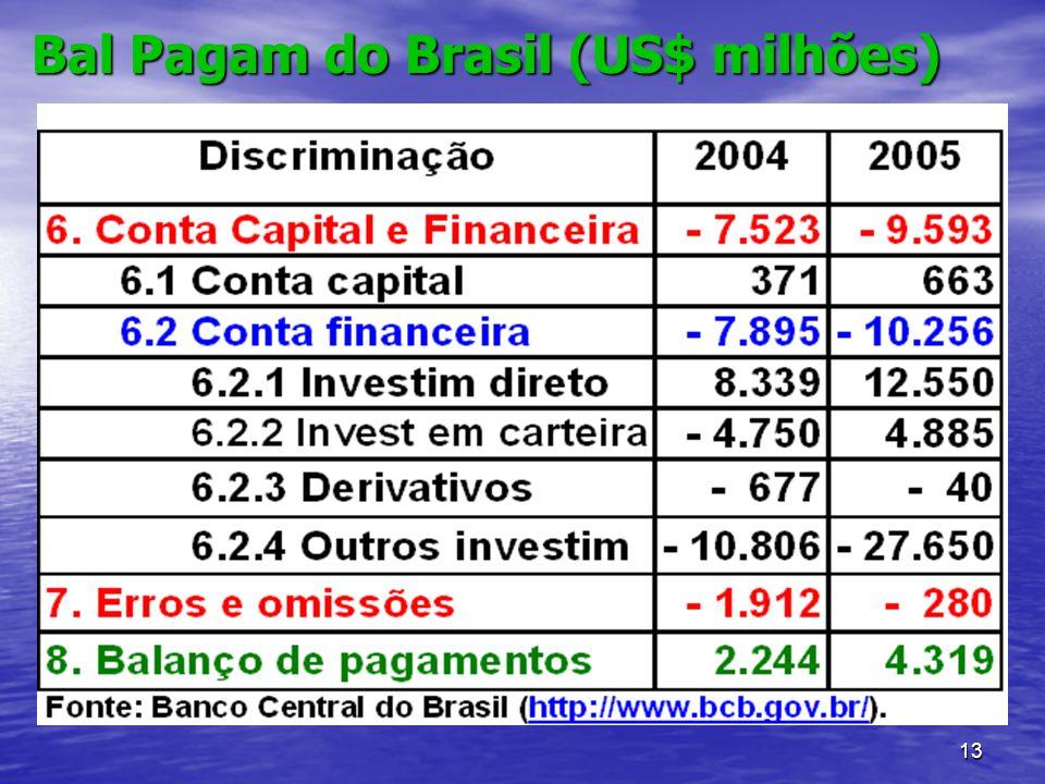 13 Bal Pagam do Brasil (US$ milhões)
