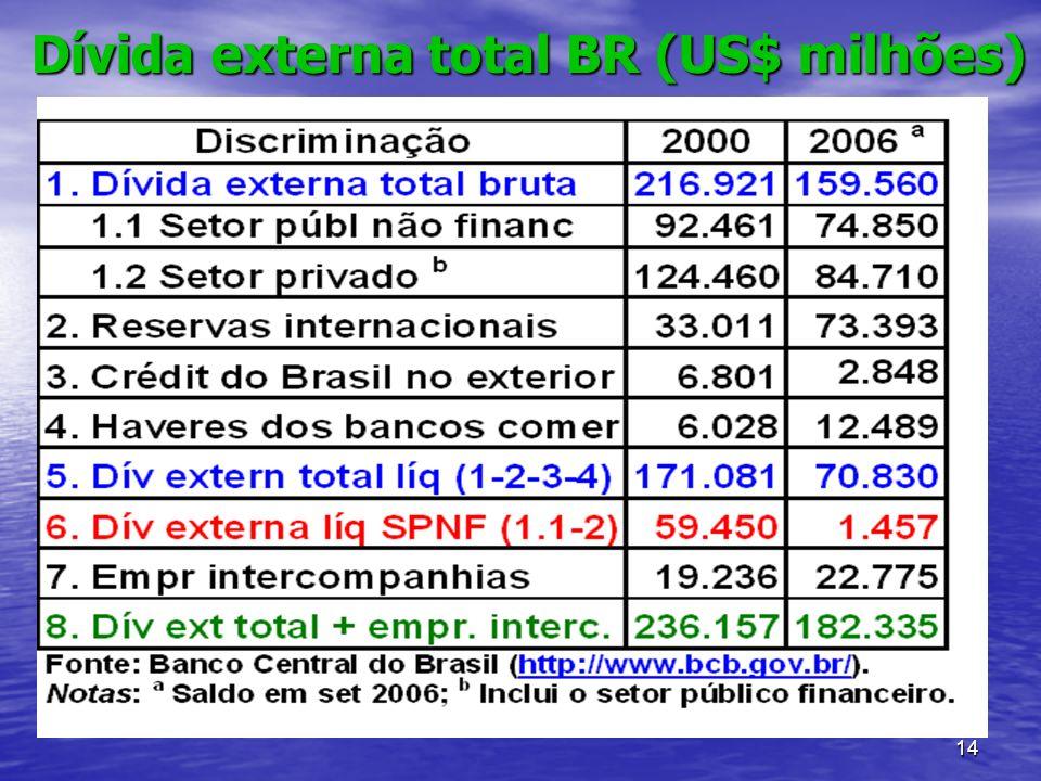 14 Dívida externa total BR (US$ milhões)