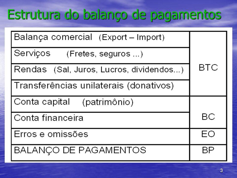 3 Estrutura do balanço de pagamentos