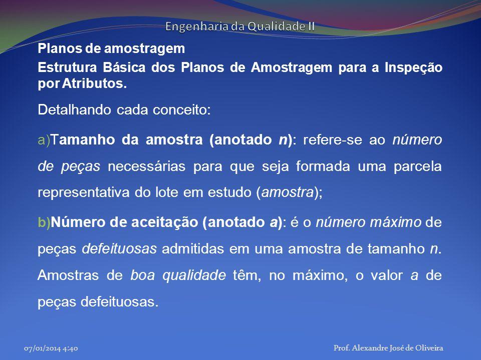 Planos de amostragem Estrutura Básica dos Planos de Amostragem para a Inspeção por Atributos. Detalhando cada conceito: a) Tamanho da amostra (anotado