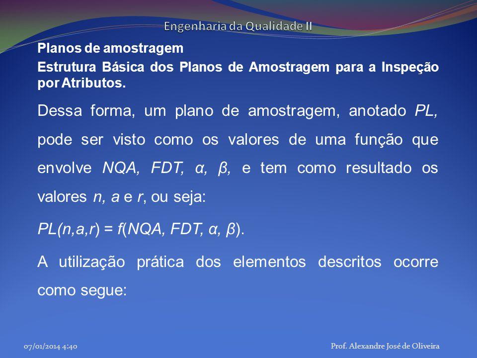 Planos de amostragem Estrutura Básica dos Planos de Amostragem para a Inspeção por Atributos. Dessa forma, um plano de amostragem, anotado PL, pode se