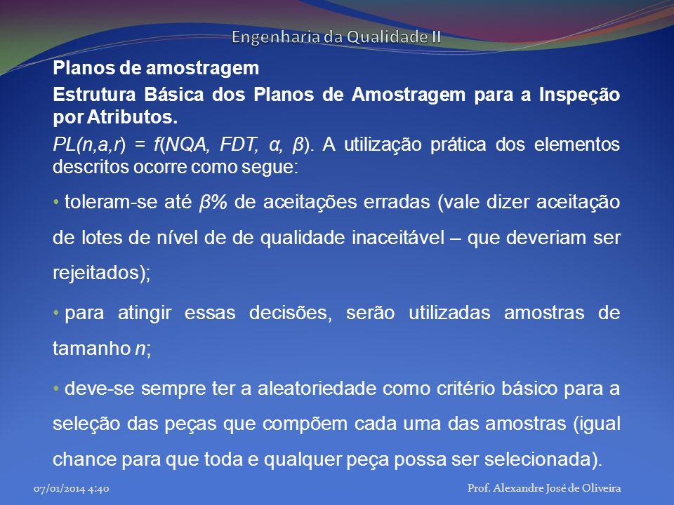 Planos de amostragem Estrutura Básica dos Planos de Amostragem para a Inspeção por Atributos. PL(n,a,r) = f(NQA, FDT, α, β). A utilização prática dos