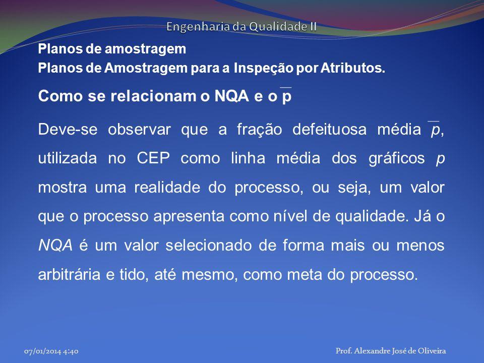 Planos de amostragem Planos de Amostragem para a Inspeção por Atributos. Como se relacionam o NQA e o p Deve-se observar que a fração defeituosa média
