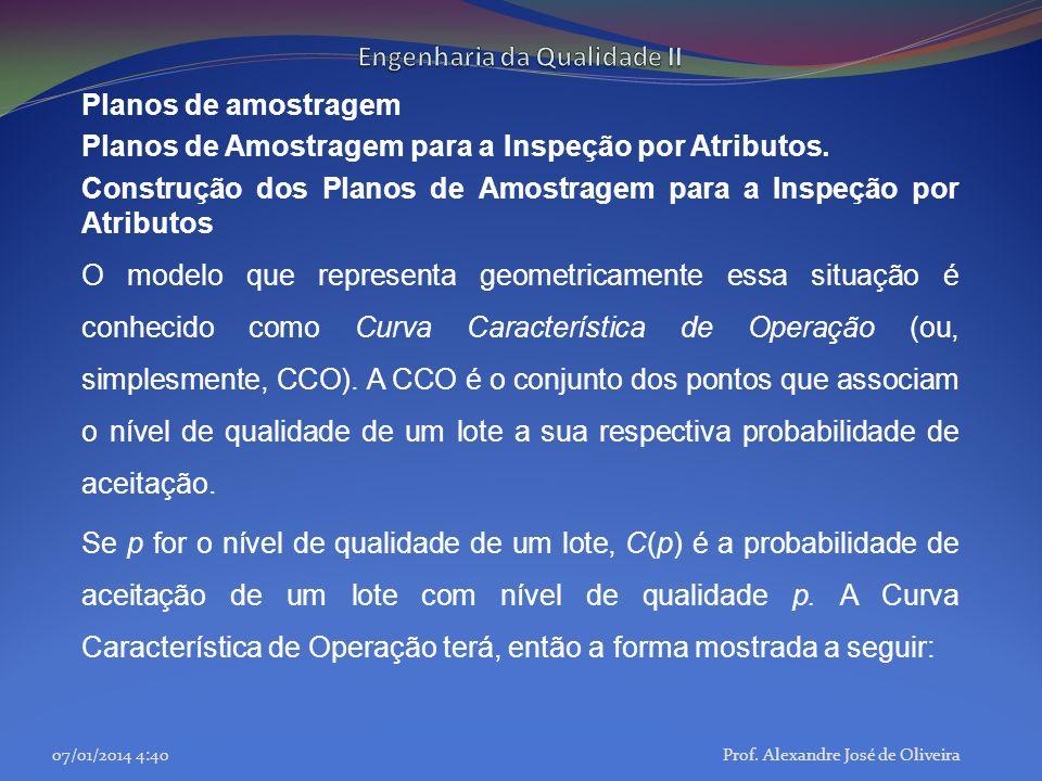 Planos de amostragem Planos de Amostragem para a Inspeção por Atributos. Construção dos Planos de Amostragem para a Inspeção por Atributos O modelo qu