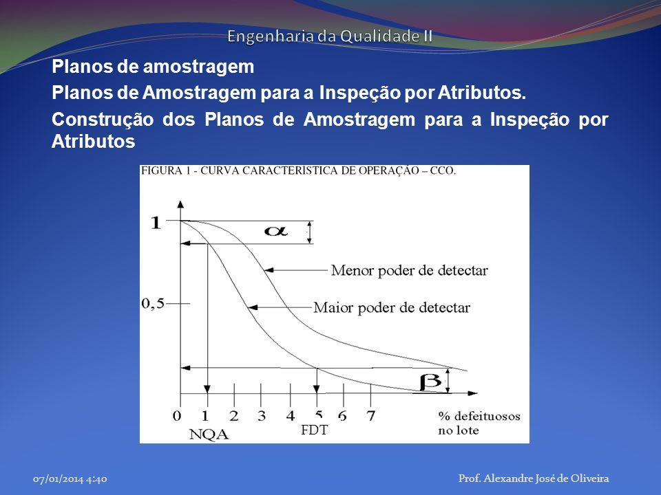 Planos de amostragem Planos de Amostragem para a Inspeção por Atributos. Construção dos Planos de Amostragem para a Inspeção por Atributos 07/01/2014