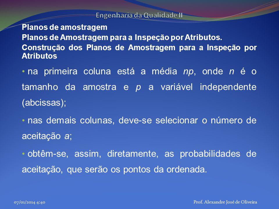 Planos de amostragem Planos de Amostragem para a Inspeção por Atributos. Construção dos Planos de Amostragem para a Inspeção por Atributos na primeira