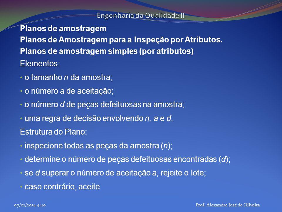 Planos de amostragem Planos de Amostragem para a Inspeção por Atributos. Planos de amostragem simples (por atributos) Elementos: o tamanho n da amostr