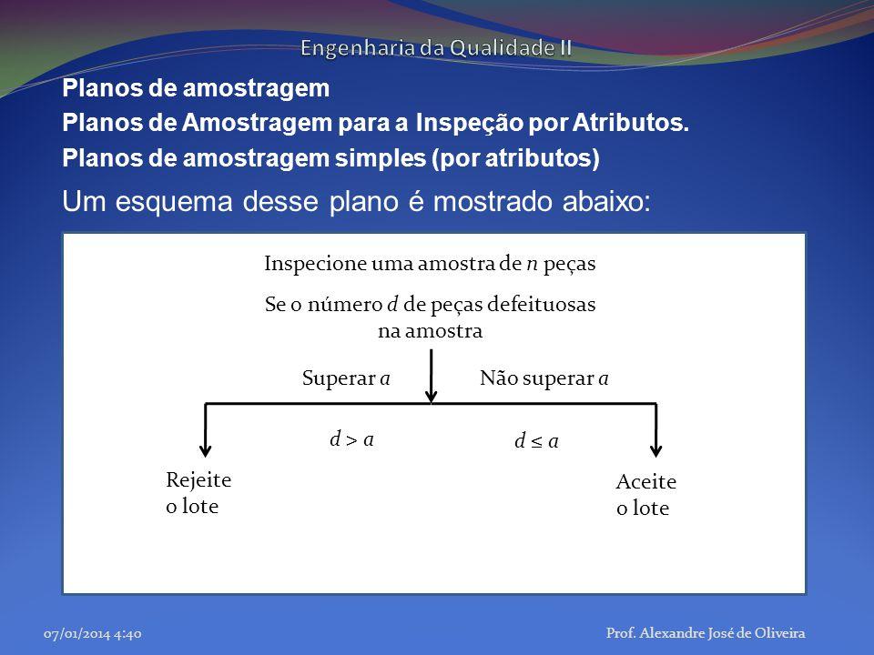 Planos de amostragem Planos de Amostragem para a Inspeção por Atributos. Planos de amostragem simples (por atributos) Um esquema desse plano é mostrad
