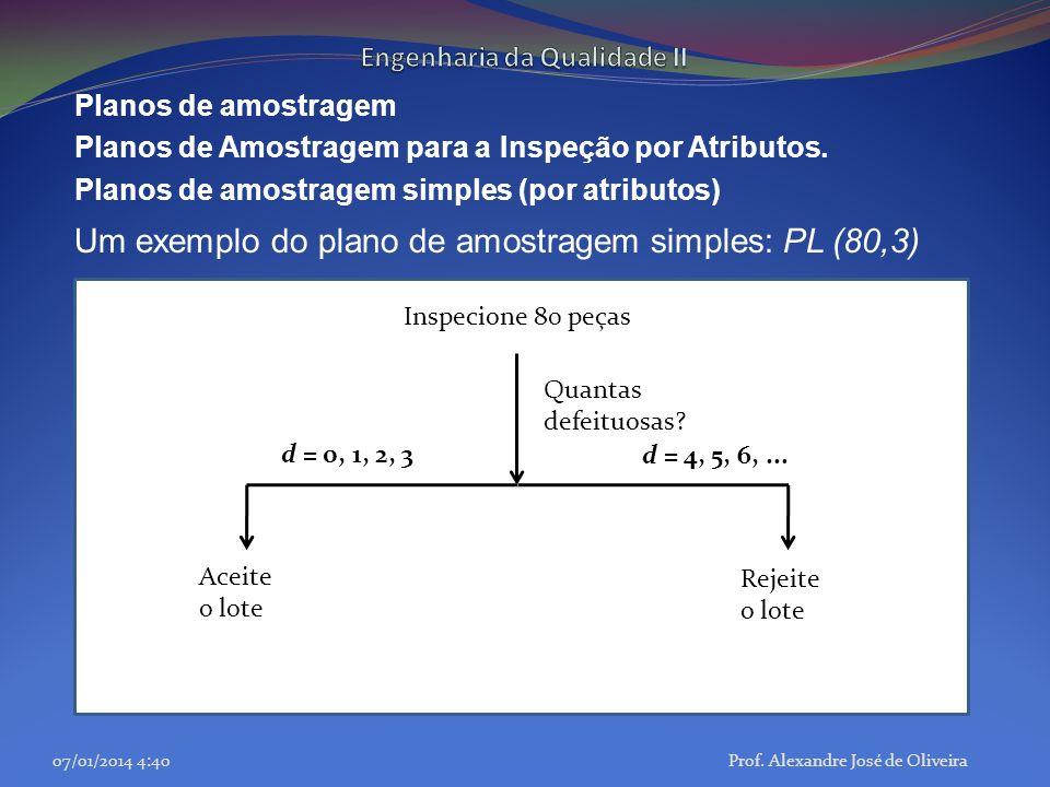 Planos de amostragem Planos de Amostragem para a Inspeção por Atributos. Planos de amostragem simples (por atributos) Um exemplo do plano de amostrage