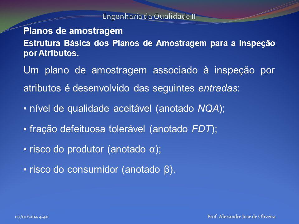Planos de amostragem Estrutura Básica dos Planos de Amostragem para a Inspeção por Atributos. Um plano de amostragem associado à inspeção por atributo