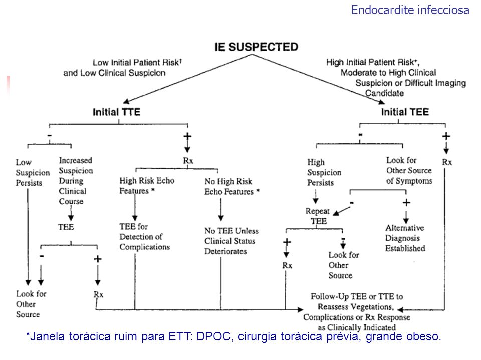 *Janela torácica ruim para ETT: DPOC, cirurgia torácica prévia, grande obeso.