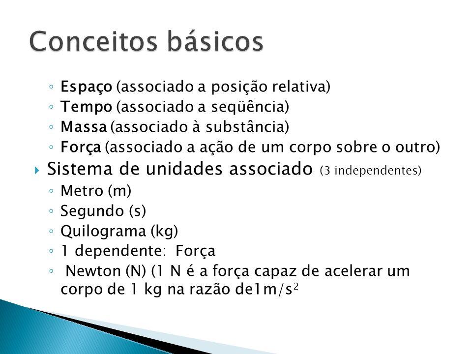Espaço (associado a posição relativa) Tempo (associado a seqüência) Massa (associado à substância) Força (associado a ação de um corpo sobre o outro)