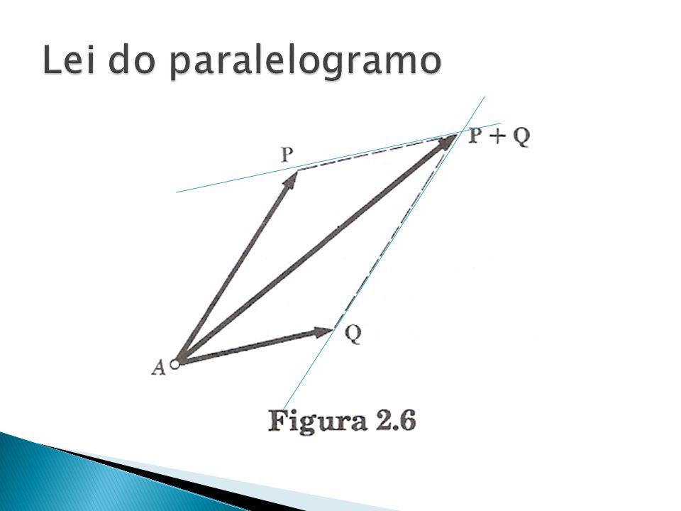 Obter a resultante de duas forças perpendiculares atuando sobre um ponto material, a primeira com intensidade de 4 N e a segunda com a intensidade de 3N.