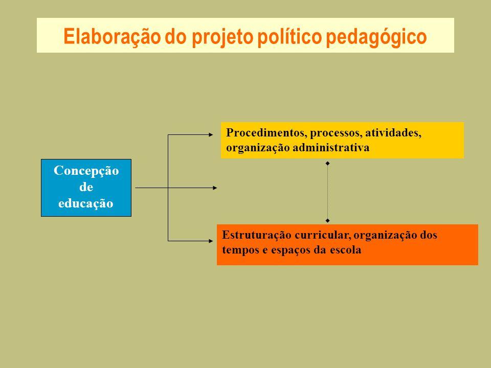 Elaboração do projeto político pedagógico Concepção de educação Procedimentos, processos, atividades, organização administrativa Estruturação curricul