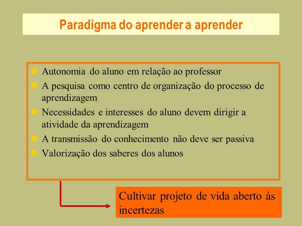Paradigma do aprender a aprender Autonomia do aluno em relação ao professor A pesquisa como centro de organização do processo de aprendizagem Necessid