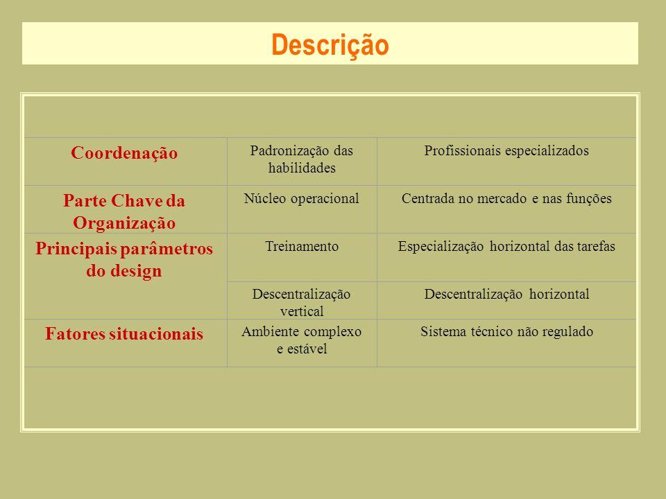Descrição Coordenação Padronização das habilidades Profissionais especializados Parte Chave da Organização Núcleo operacionalCentrada no mercado e nas