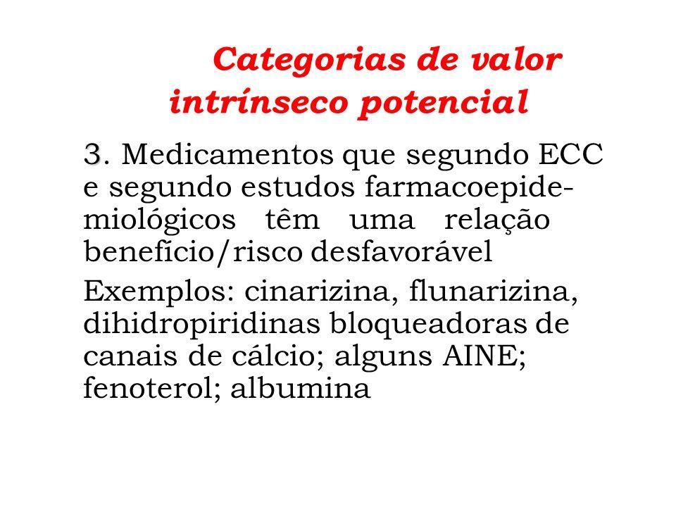 Categorias de valor intrínseco potencial 4.4. Medicamentos irracionais.