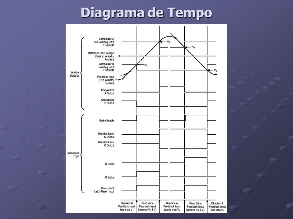 Diagrama de Tempo
