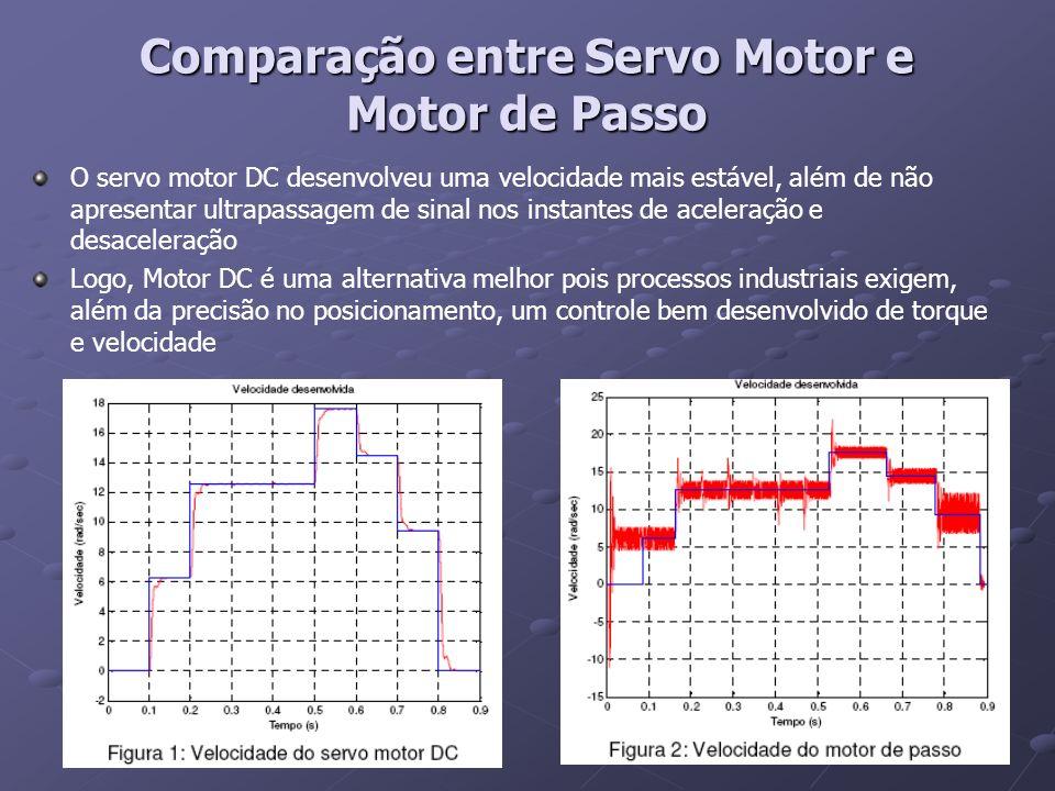 O servo motor DC desenvolveu uma velocidade mais estável, além de não apresentar ultrapassagem de sinal nos instantes de aceleração e desaceleração Lo