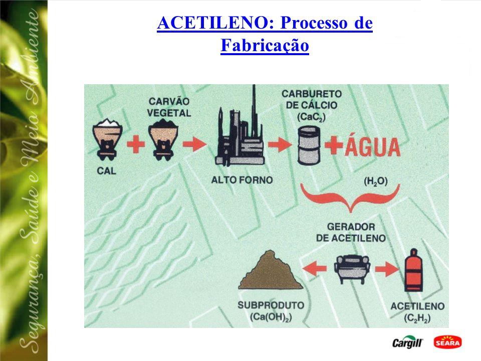 ACETILENO (C 2 H 2 - Nº ONU 1001) CARACTERÍSTICAS: Gás Inflamável; Incolor; Pouco mais leve que o ar; Cheiro semelhante ao do alho; Altamente instável