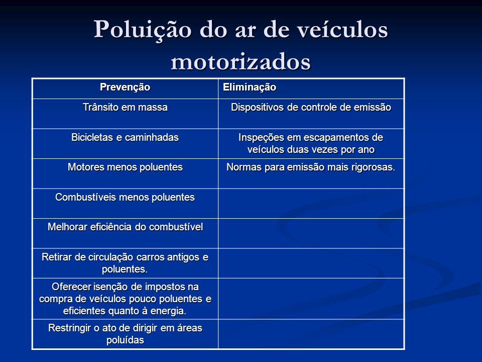 Poluição do ar de veículos motorizados PrevençãoEliminação Trânsito em massa Dispositivos de controle de emissão Bicicletas e caminhadas Inspeções em