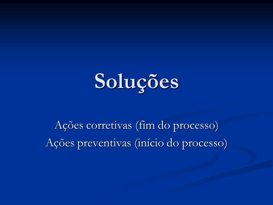 Soluções Ações corretivas (fim do processo) Ações preventivas (início do processo)