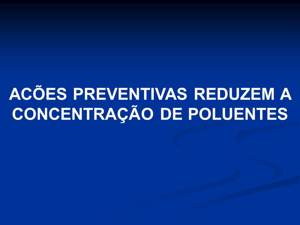 ACÕES PREVENTIVAS REDUZEM A CONCENTRAÇÃO DE POLUENTES