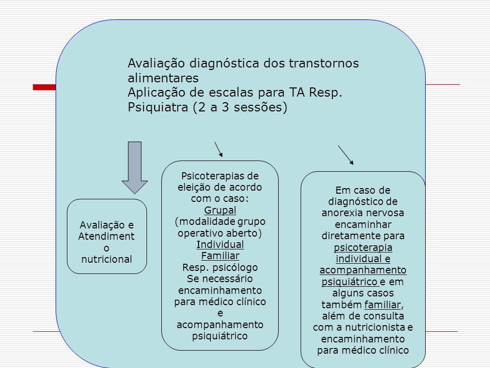 Psicoterapias de eleição de acordo com o caso: Grupal (modalidade grupo operativo aberto) Individual Familiar Resp. psicólogo Se necessário encaminham