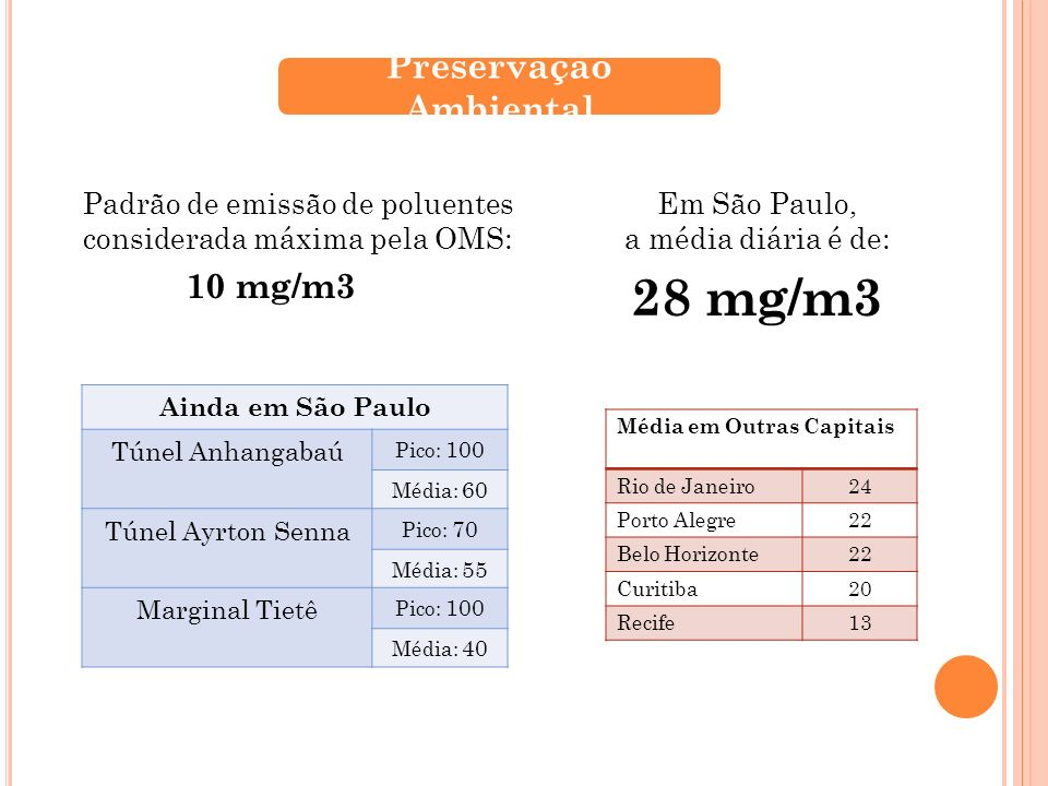 Padrão de emissão de poluentes considerada máxima pela OMS: 10 mg/m3 Preservação Ambiental Ainda em São Paulo Túnel Anhangabaú Pico: 100 Média: 60 Tún