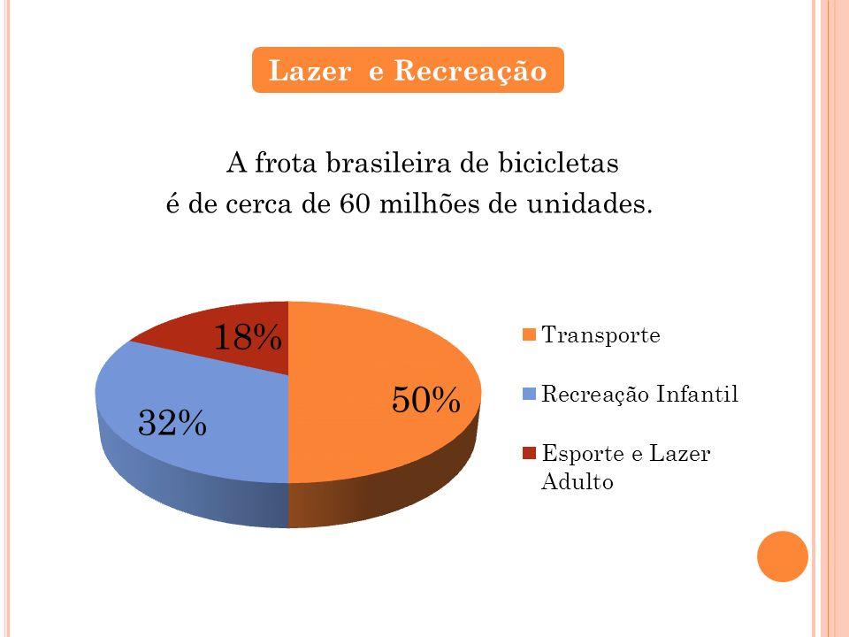 A frota brasileira de bicicletas é de cerca de 60 milhões de unidades. Lazer e Recreação