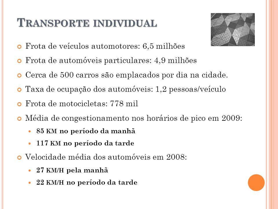 T RANSPORTE INDIVIDUAL Frota de veículos automotores: 6,5 milhões Frota de automóveis particulares: 4,9 milhões Cerca de 500 carros são emplacados por