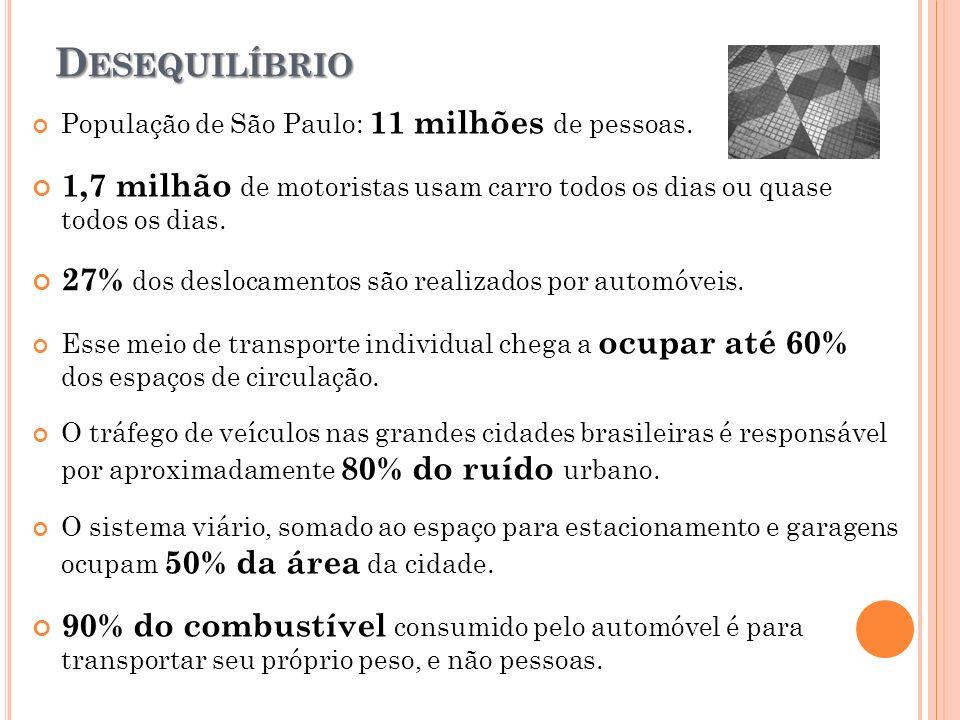 D ESEQUILÍBRIO População de São Paulo: 11 milhões de pessoas. 1,7 milhão de motoristas usam carro todos os dias ou quase todos os dias. 27% dos desloc
