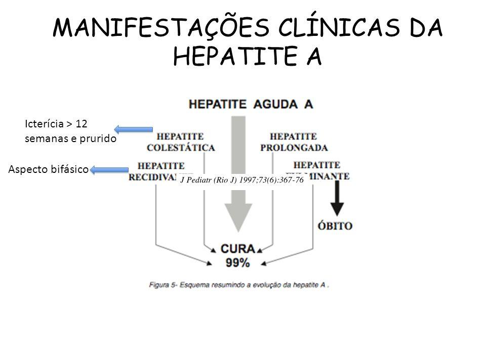 MANIFESTAÇÕES CLÍNICAS DA HEPATITE A Icterícia > 12 semanas e prurido Aspecto bifásico
