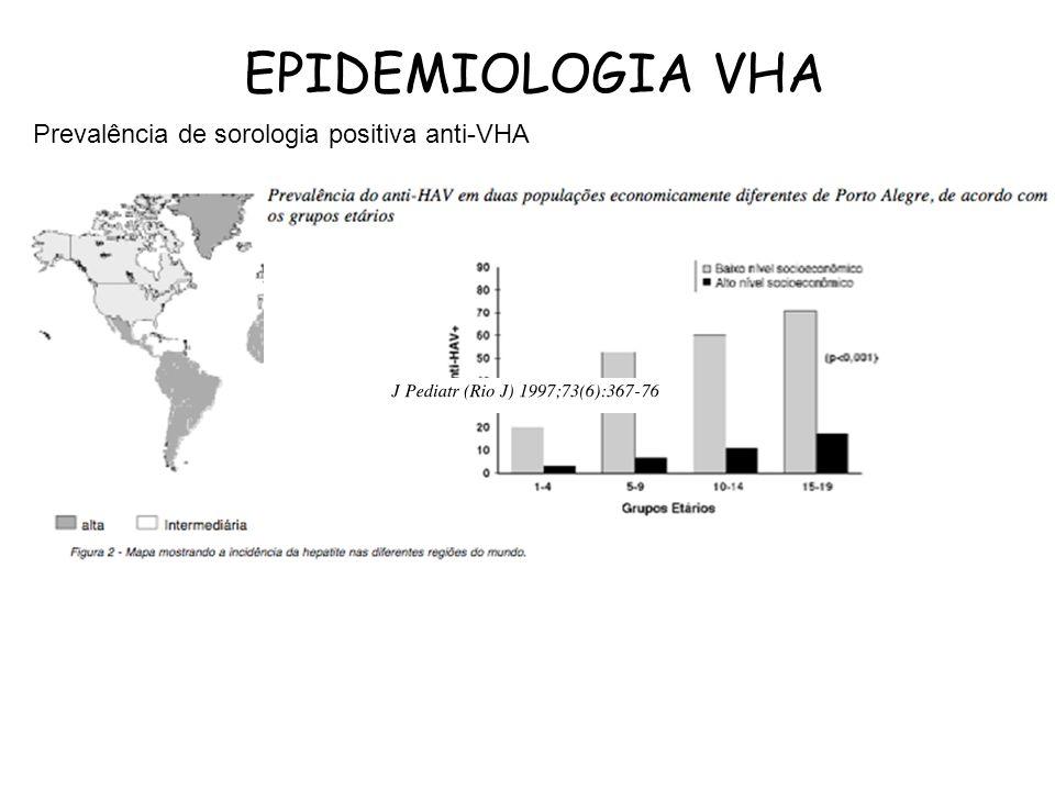 EPIDEMIOLOGIA VHA Prevalência de sorologia positiva anti-VHA
