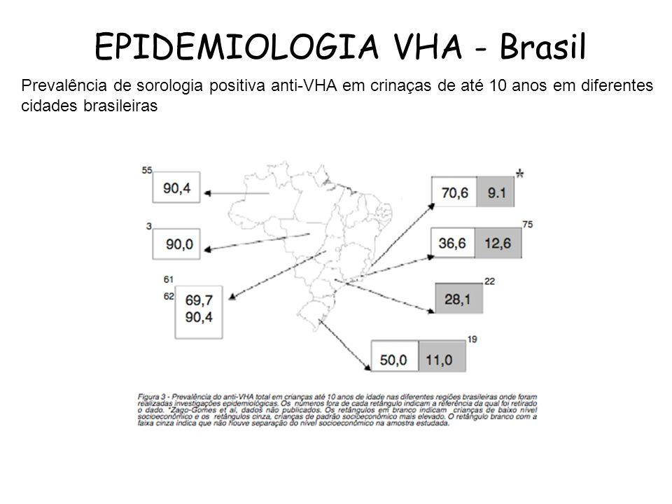 EPIDEMIOLOGIA VHA - Brasil Prevalência de sorologia positiva anti-VHA em crinaças de até 10 anos em diferentes cidades brasileiras