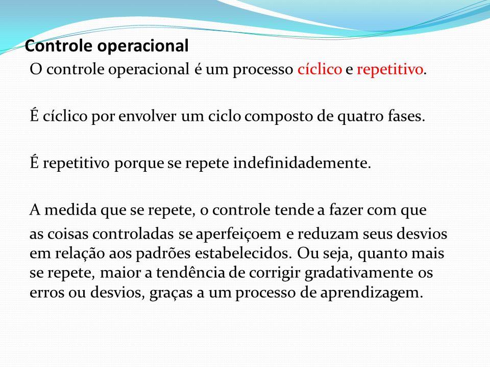 Controle operacional O controle operacional é um processo cíclico e repetitivo. É cíclico por envolver um ciclo composto de quatro fases. É repetitivo